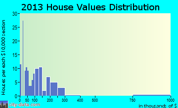 Hagan home values distribution