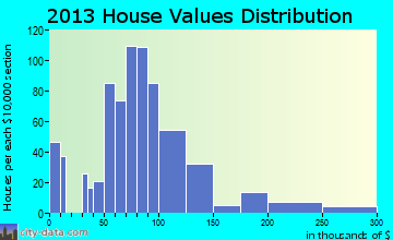 Hannahs Mill home values distribution