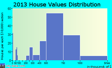 Aiea home values distribution