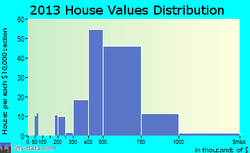 Ahuimanu home values distribution