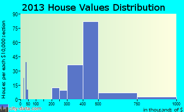 Ewa Villages home values distribution