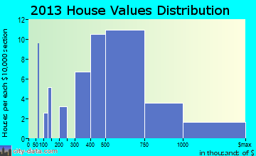 Haleiwa home values distribution