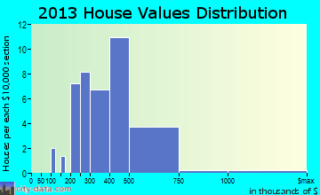 Haliimaile home values distribution