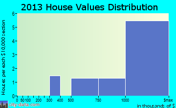 Hanalei home values distribution