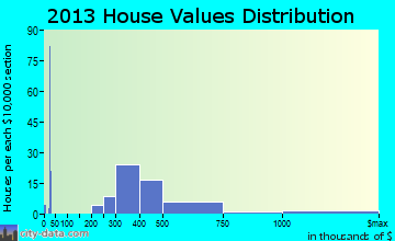 Hanamaulu home values distribution