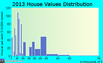 Hawaiian Acres home values distribution