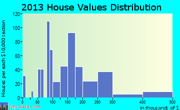 Hawaiian Beaches home values distribution