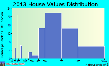 Heeia home values distribution