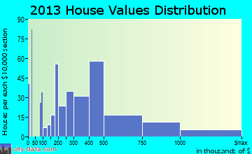 Holualoa home values distribution