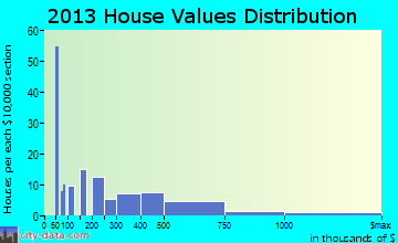 Honaunau-Napoopoo home values distribution