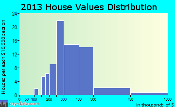 Honokaa, HI house values