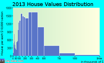 Honolulu home values distribution