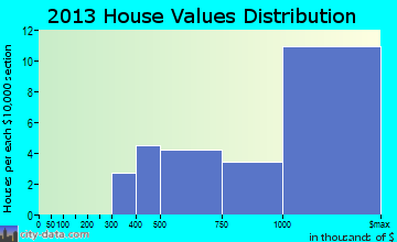 Kaanapali home values distribution