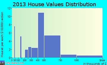 Kahuku home values distribution