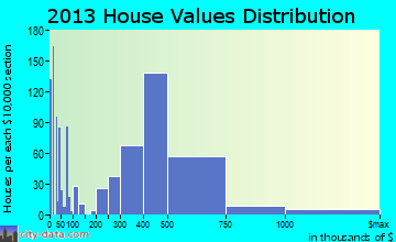 Kahului home values distribution