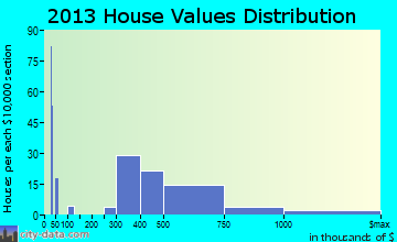 Kalaheo home values distribution