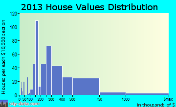 Kailua home values distribution