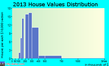 Kapaau home values distribution