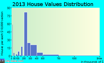 Kaunakakai home values distribution