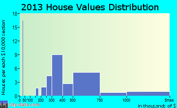 Koloa home values distribution