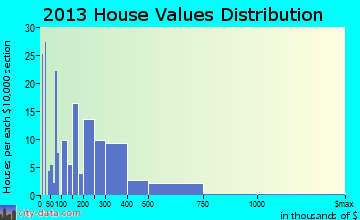 Kualapuu home values distribution