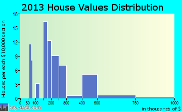 Kurtistown home values distribution