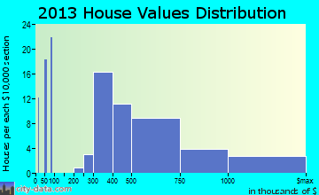 Lawai home values distribution