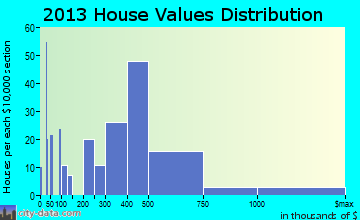 Lihue home values distribution