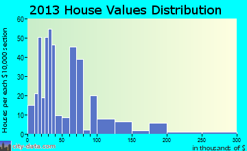 Brilliant home values distribution