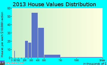Maili home values distribution