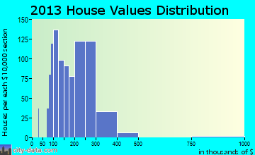 Makakilo City home values distribution