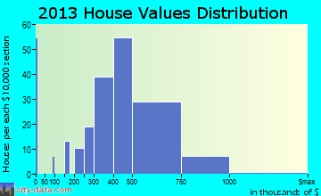 Makawao home values distribution
