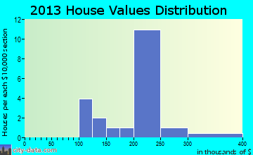Maunaloa home values distribution