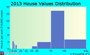 Maunawili home values distribution