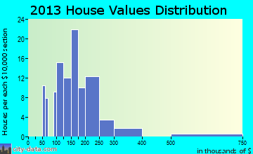 Pahala home values distribution