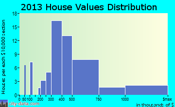 Paia home values distribution