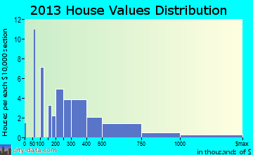 Paukaa home values distribution