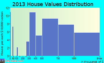 Princeville home values distribution