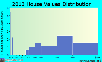 Puako home values distribution