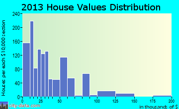Sawyerville home values distribution
