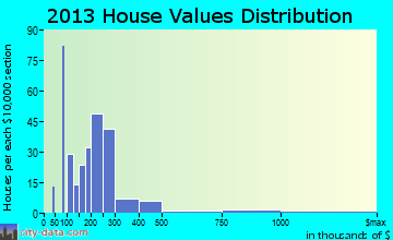 Volcano home values distribution