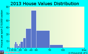 Wahiawa home values distribution