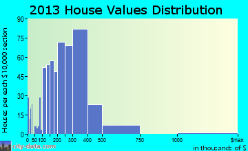 Waianae home values distribution