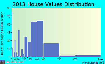 Waihee-Waiehu home values distribution