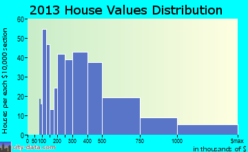 Wailea-Makena home values distribution