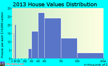 Wailua Homesteads home values distribution