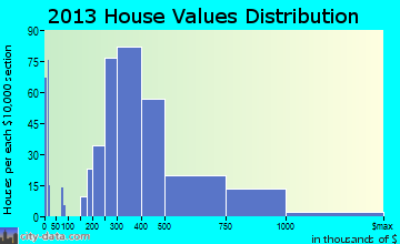 Waimalu home values distribution