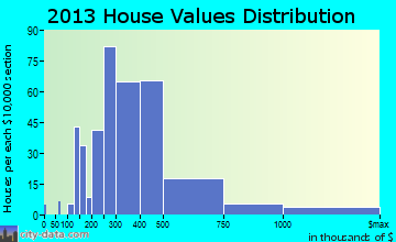Waimea home values distribution