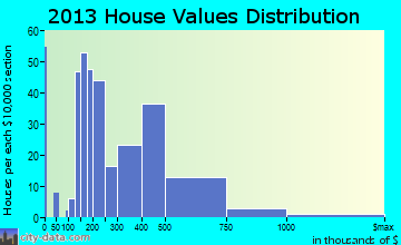 Waipio Acres home values distribution
