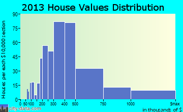 Kula home values distribution